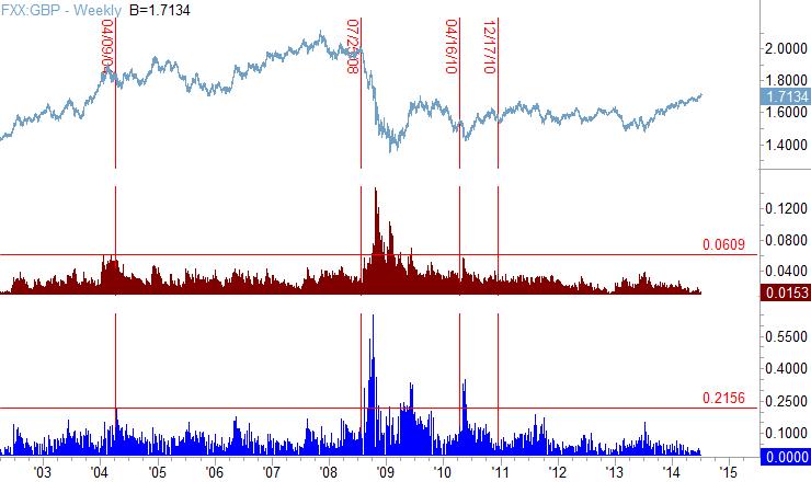 форекс курсы валют к рублю график