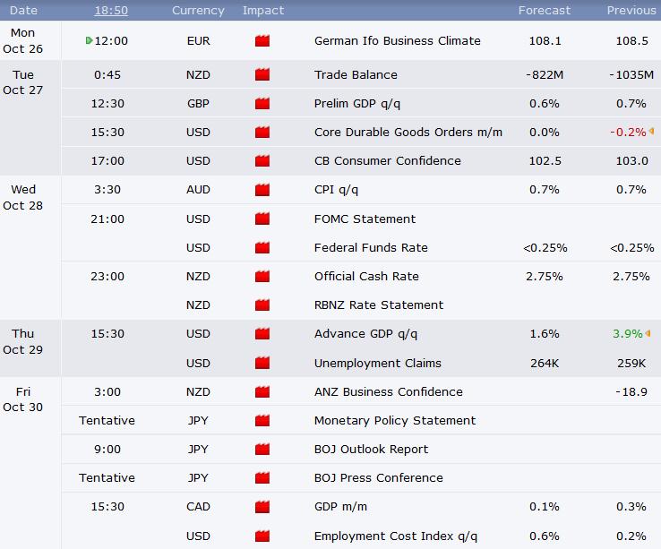 сохранение ставки ФРС на прежнем уровне